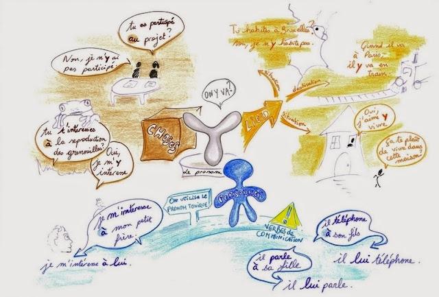 Zaimek y - mapa myśli - Francuski przy kawie