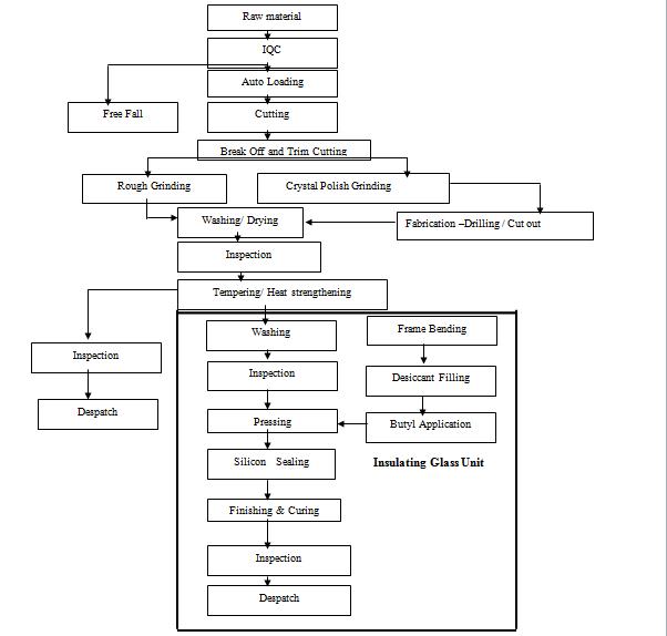 process flow diagram glass production process flow diagram biodiesel production