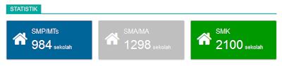 Statistik jumlah sekolah peserta unbk
