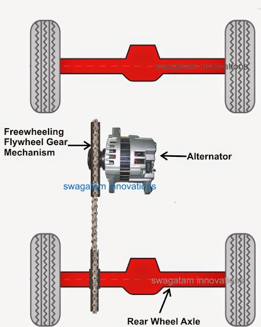 Designing a Regenerative Mechanism System