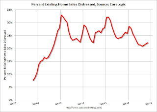 Existing Home Distressed Share CoreLogic