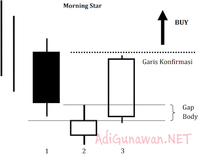 Panduan Candlestick Morning Doji Star
