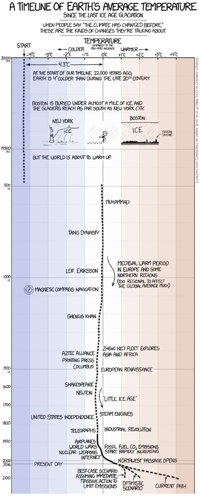 A timeline of Earth's temperature