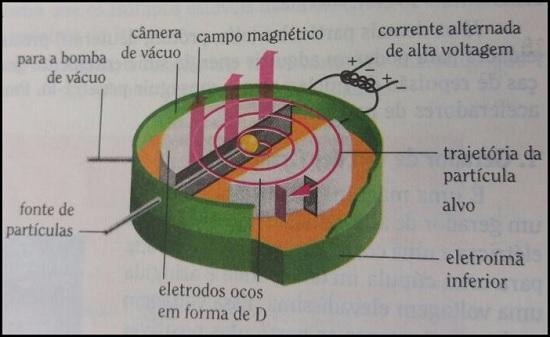 Acelerador Ciclotron de Lawrence
