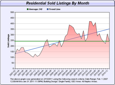 Residential SOLD Listings By Month | Naples Real Estate