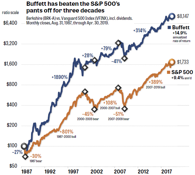 Buffett has beaten the S&P 500's pants off for three decades - Source: MarketWatch: https://www.marketwatch.com/story/buffetts-formula-is-still-working-if-you-know-where-to-look-2019-05-22