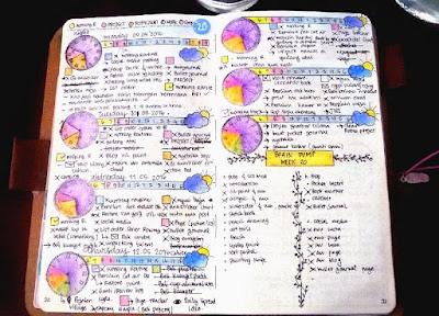 Bullet Journal ideas daily log