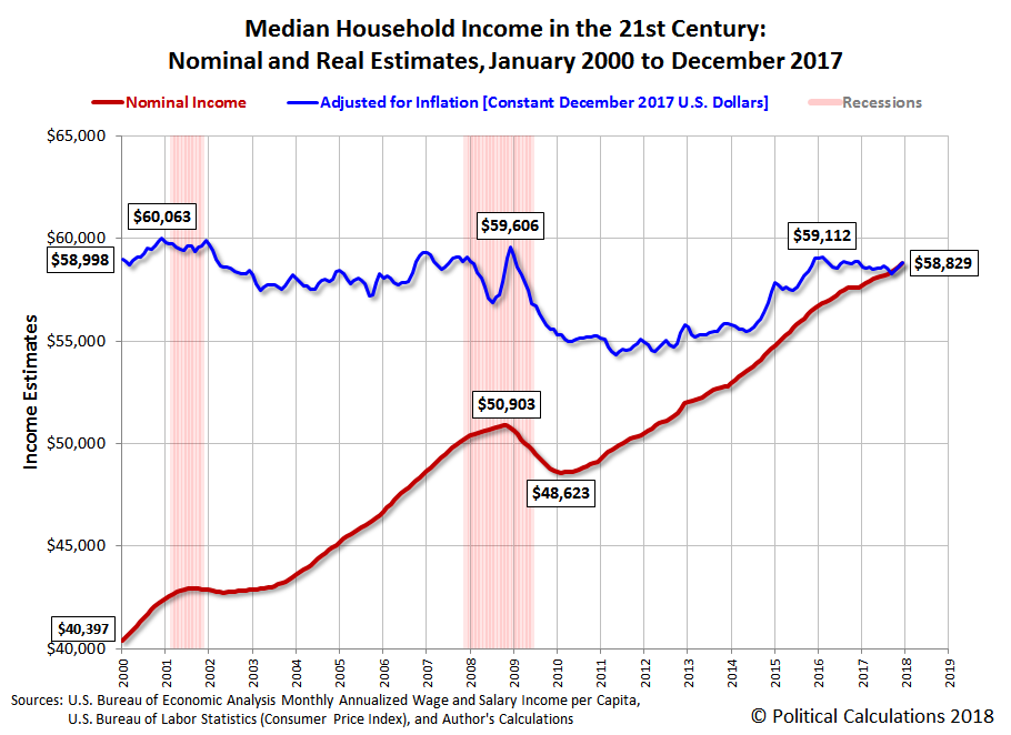 Median Household Income in the 21st Century: Nominal and Real Estimates, January 2000 to December 2017