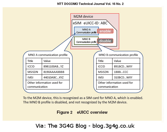 The 3G4G Blog: SIM