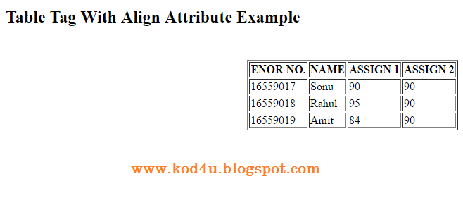 Html table tag with align attribute example for Table tag attributes in html