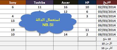 استعمال الدالة NBSI