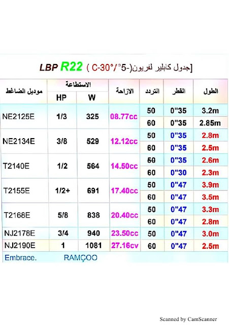 جدول كابلير لفريون  LBP  R22