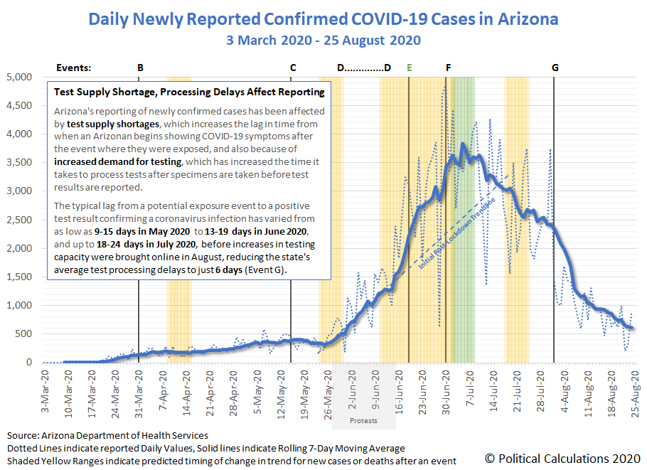 Daily Newly Reported Confirmed COVID-19 Cases in Arizona, 3 March 2020 - 25 August 2020