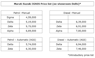 Maruti Suzuki IGNIS India price list