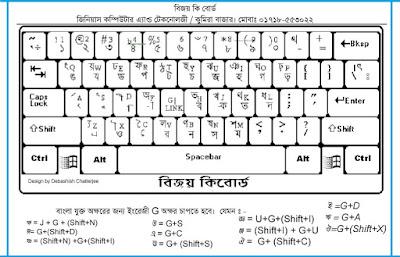 Bijoy Bangla Keyboard Software