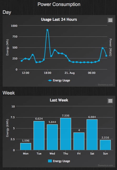 ThisIsWhyTheInternetExists: Energy measurement with Domoticz