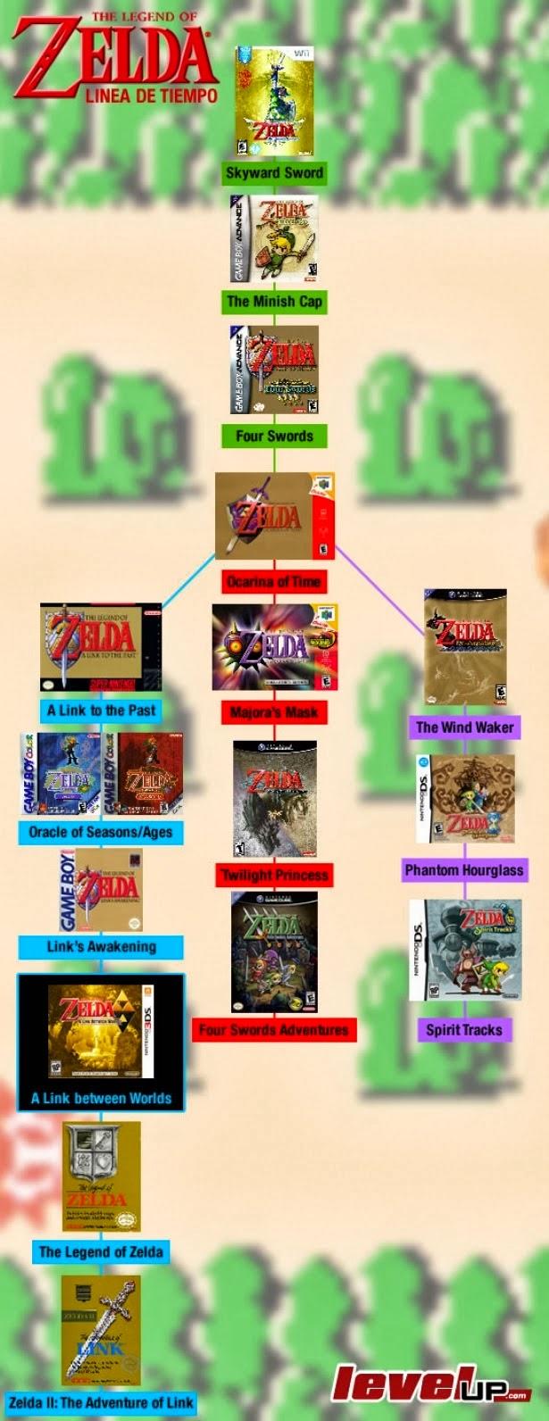 The Legend Of Zelda Cronologia 2014 The Legend Of Zelda Frases