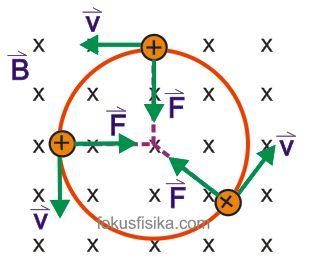 Lintasan Partikel yang Bergerak Tegak Lurus Garis Medan Magnetik