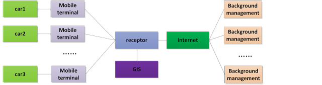 Figure 2. Structure diagram of smart transportation positioning system.