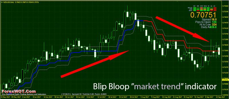 Blip-Bloop-Trend