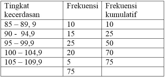 Contoh Soal Statistika Kuliah Semester 3
