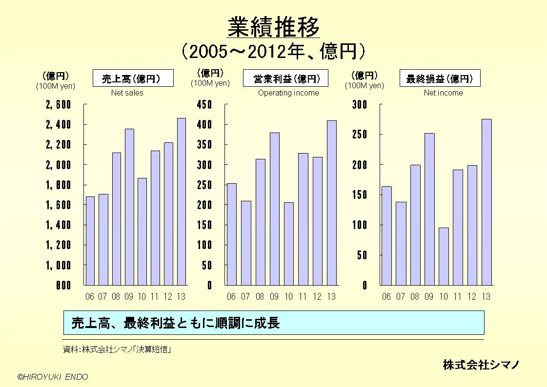 株式会社シマノの業績推移