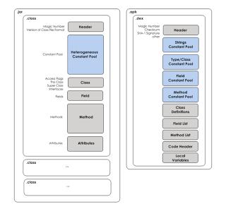 DALVIK VIRTUAL MACHINE | Android-Blogs