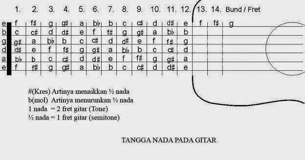 Belajar pdf panduan gitar