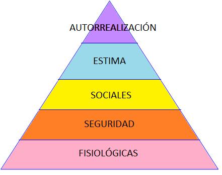 Teorias Motivacionales Mapa Mental