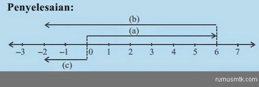 Sifat Penjumlahan Bilangan Bulat