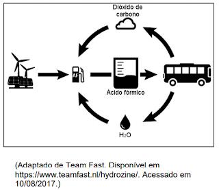 unicamp-2018-apesar-de-ser-um-combustivel-alternativo-em-relacao-aos-combustiveis-fosseis