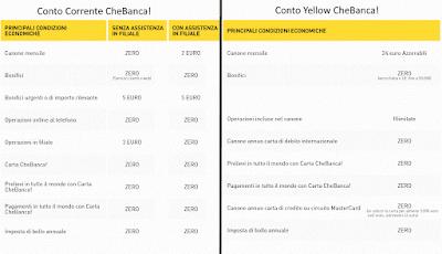 Differenze Condizioni Economiche tra Conto Corrente e Conto Yellow