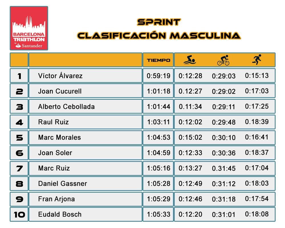 Clasificación Masculina Sprint Barcelona Triathlon Barcelona