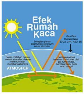 pengertian efek rumah kaca dan pemanasan global serta gas gas yang menjadi pemicu terjadinya pemanasan global serta contoh dampaknya