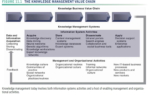 knowledge value chain The knowledge value chain (kvc) would be the best means of expressing the environment and quality condition into corporation rather than the normal value chain and the former is thus becoming more important and significant method of implementation.