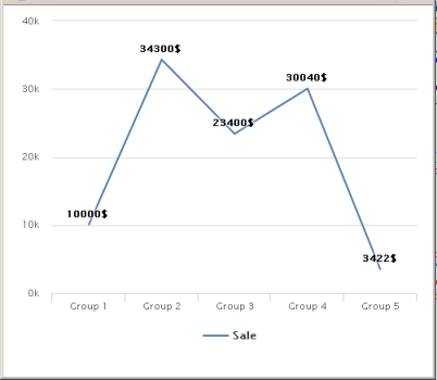 Bind GridView To DataTable and Convert GridView Data Into Chart In