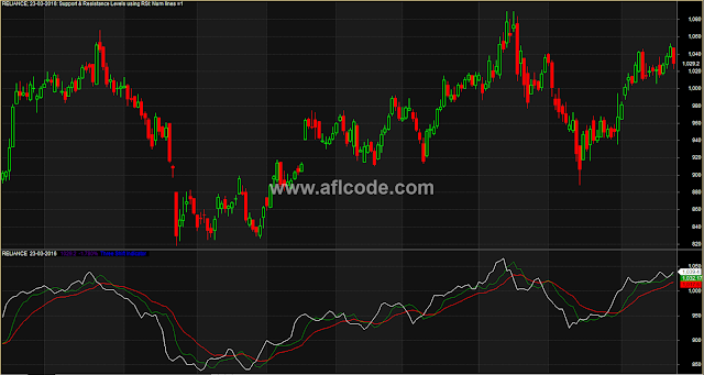 Perfect Three Shift Indicator For Intraday Trading