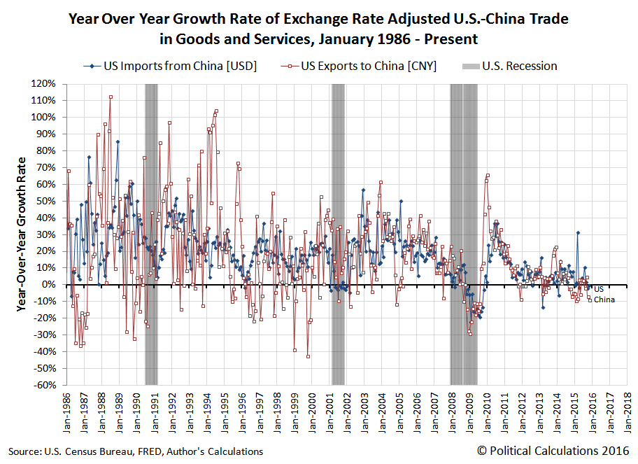 Year Over Year Growth Rate of Exchange Rate Adjusted U.S.-China Trade in Goods and Services, January 1986 - Present