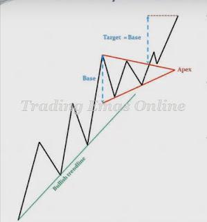 Trading Emas, Investasi Emas, Strategi Trading