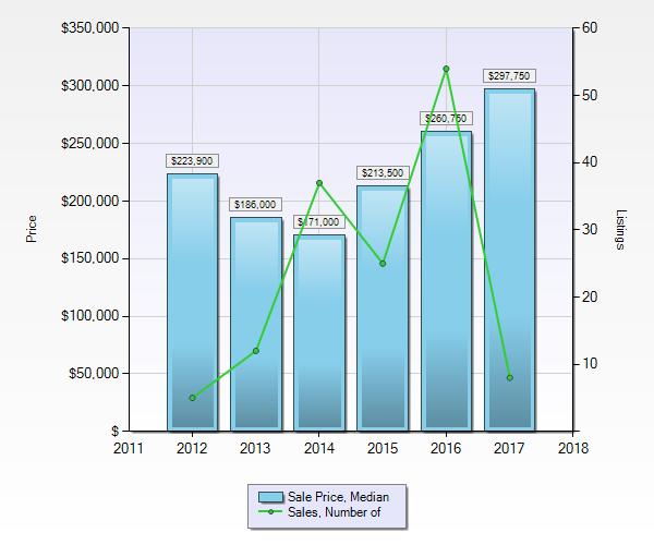 Condos in Pemberton - Median Sale Price