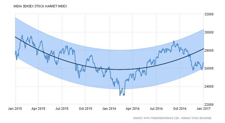 Investinn for Eicher motors share price forecast