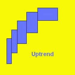 equivolume chart uptrend