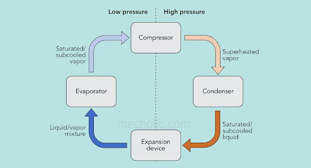pour compresssion system