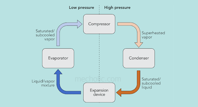 Advantages and Disadvantages of Vapor Compression Refrigeration Cycle over Air Refrigeration System