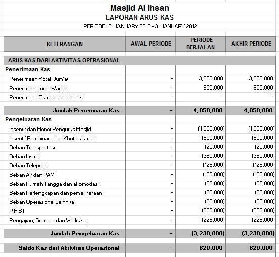 Darmawajah Form Laporan Arus Kas Masjid
