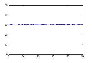 Figura 2: Velocidad de conexión a lo largo de 50 días.