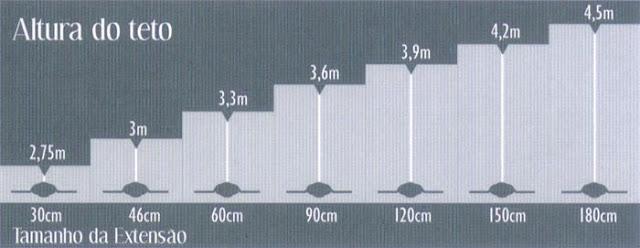 Escolhendo um ventilador de teto