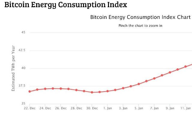 """Erderwärmung: Gefährdet Bitcoin internationale Klimaziele"""""""