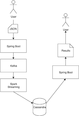 Stream Processing With Spring, Kafka, Spark and Cassandra