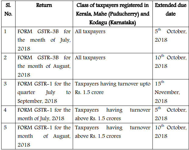 GST returns filing last dates extended for taxpayers in Kerala, Mahe & Kodagu